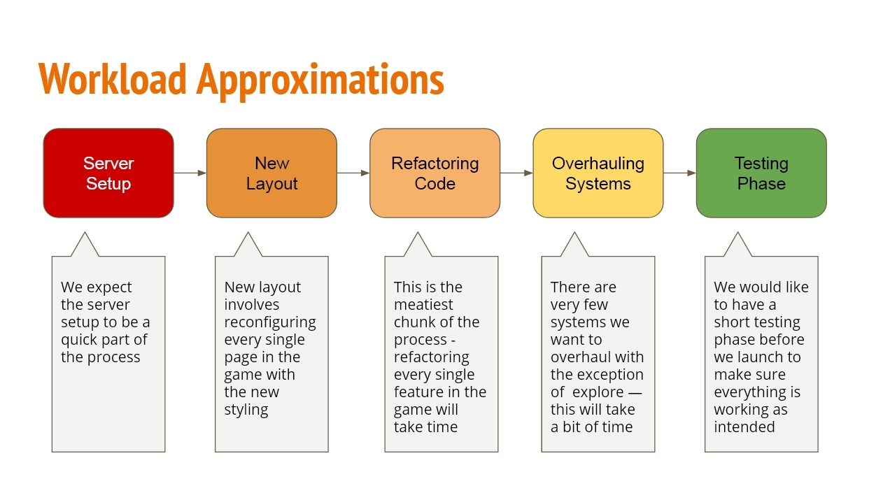 Workload Approximations.  1) Server Setup: We expect the server setup to be a quick part of the process.  2) New Layout: New layout involves reconfiguring every single page in the game with the new styling.  3) Refactoring Code: This is the meatiest chunk of the process - refactoring every single feature in the game will take time.  4) Overhauling Systems: There are very few systems we want to overhaul with the exception of Explore—this will take a bit of time.  5) Testing Phase: We would like to have a short testing phase before we launch to make sure everything is working as intended.